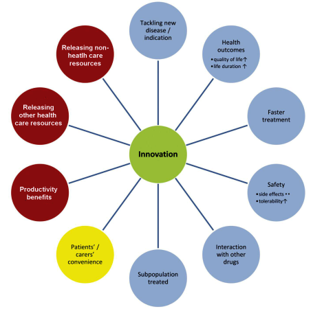 Potential attributes of an innovative pharmaceutical